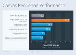 Canvas performance of Firefox for Android beats the competition!